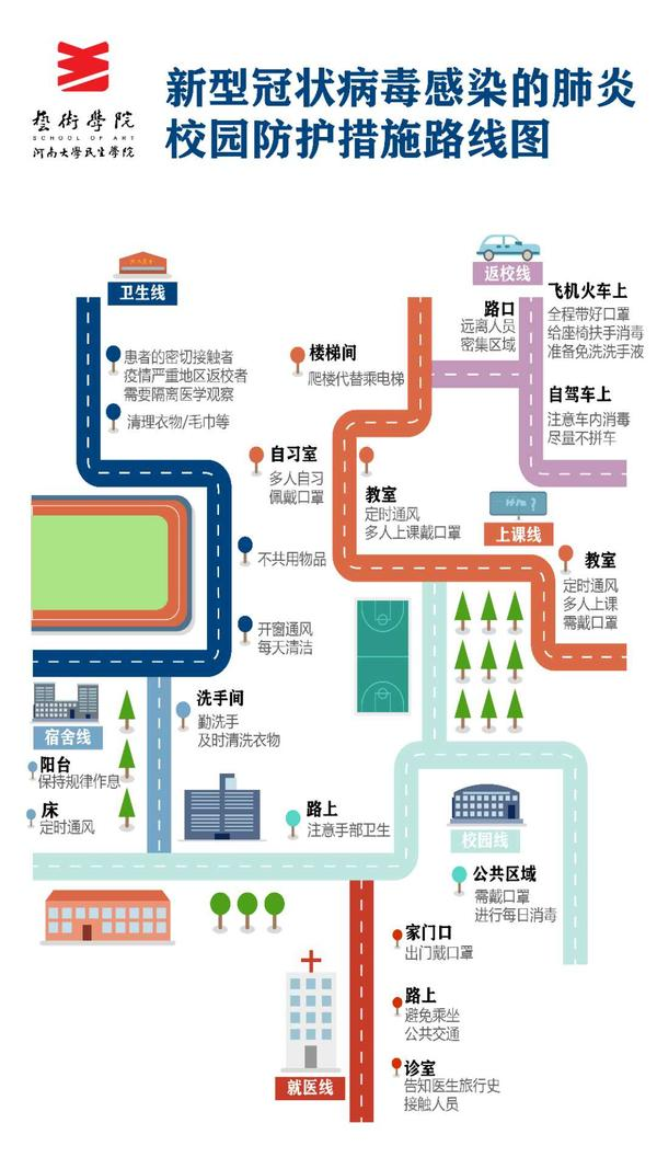 《校园防疫路线图》 程宇汉 插画设计 视传