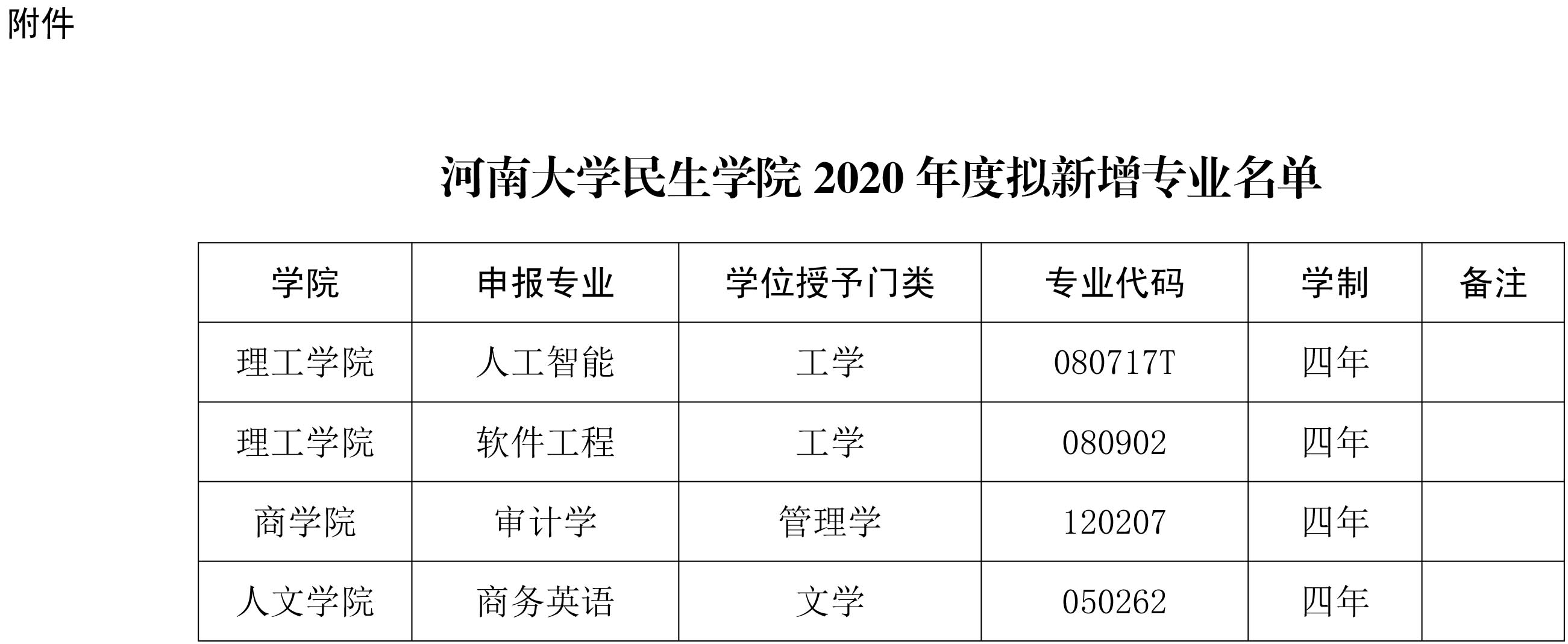 民生学院关于2020年度拟新增专业的公示