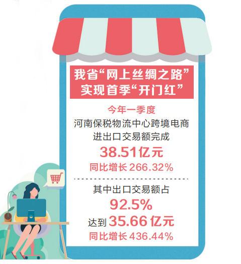 """河南保税物流中心一季度进出口交易额同比增长266.32% """"网上丝路""""加速畅通""""双循环"""""""