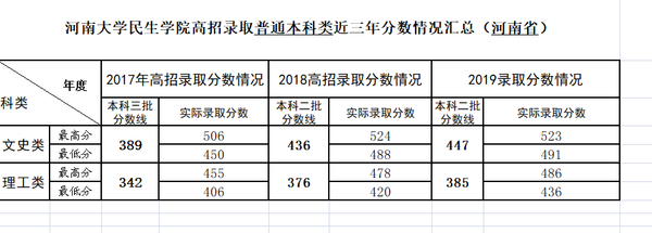 2019河南大学民生学院录取分数线汇总(含2018-2019历年)