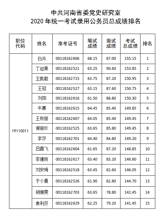 中共河南省委党史研究室2020年统一考试录用公务员考试总成绩公告